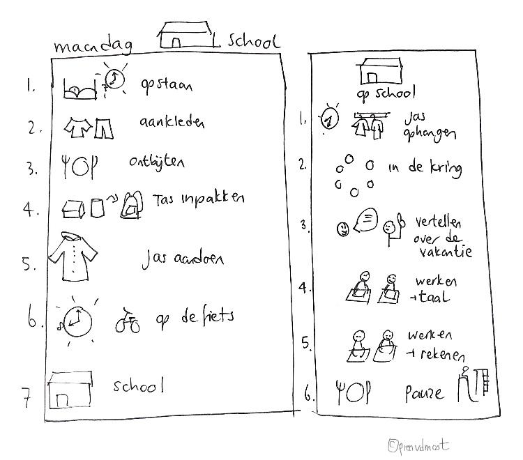 Wat ga je tekenen als een kind niet naar school wilt na de vakantie? Tip 2 van 2